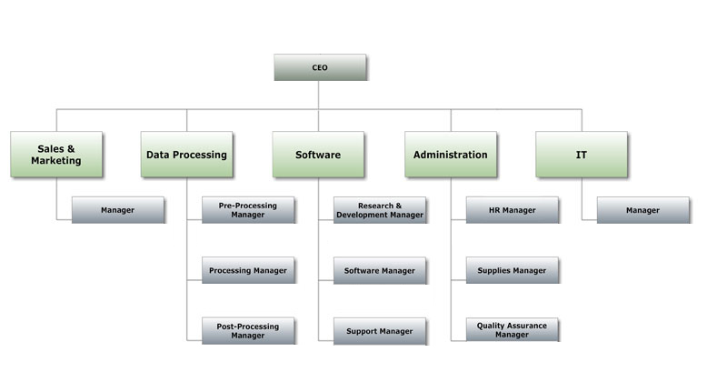 retail company organogram Organogram / organisational chart / flow chart of company it describe the hierarchy of the organization from top to bottom it basically depends on the size of the organization.
